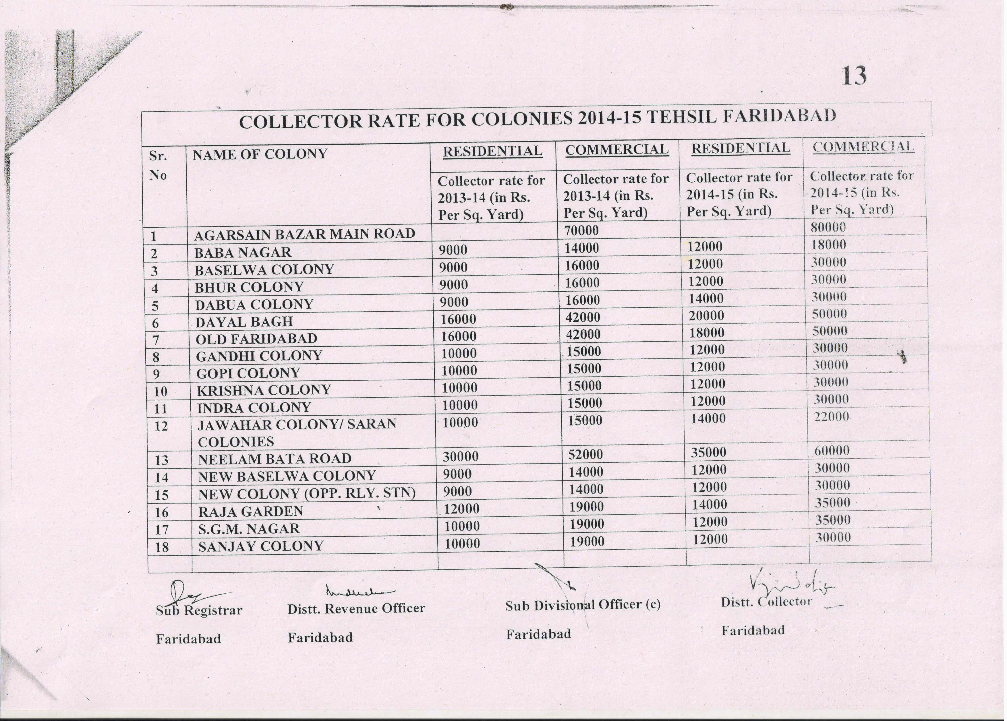 CIRCLE RATE OF FARIDABAD FOR THE YEAR 2014-15